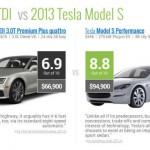 RideNerd determines greenest car
